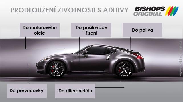 Bishop´s Original aditiva do nafty, benzínu, motorového oleje, převodového oleje, posilovače řízení